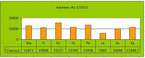 vko32015_askeleet_new